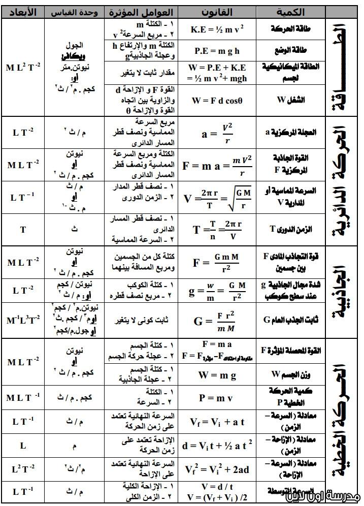 مراجعة كل قوانين الفيزياء اولي ثانوي في ٦ ورقات أ/ امانى منصور 15755023682791